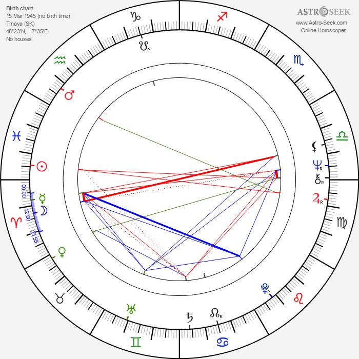 Karol Čálik - Astrology Natal Birth Chart