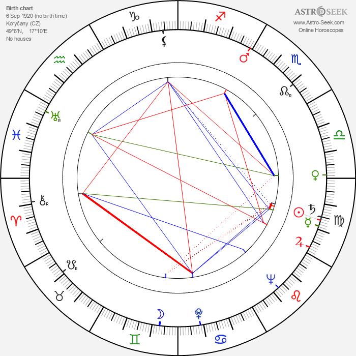 Karol Krška - Astrology Natal Birth Chart
