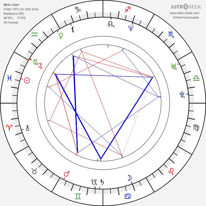 Karol Kučera - Astrology Natal Birth Chart