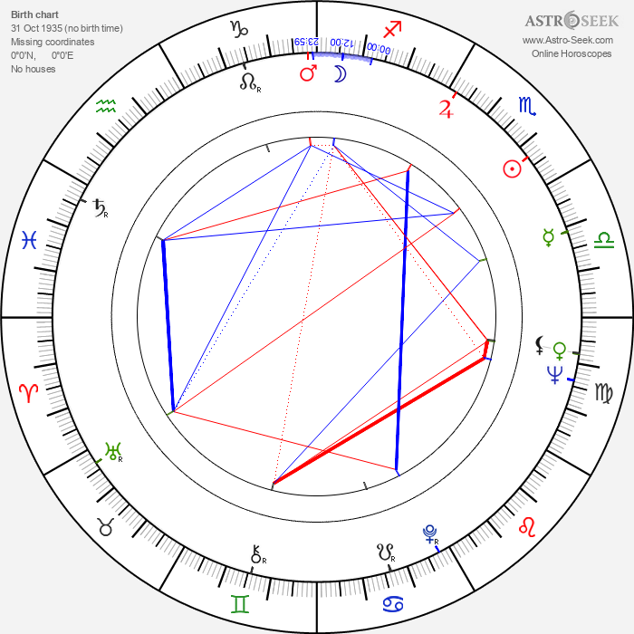 Karol Kuchárik - Astrology Natal Birth Chart