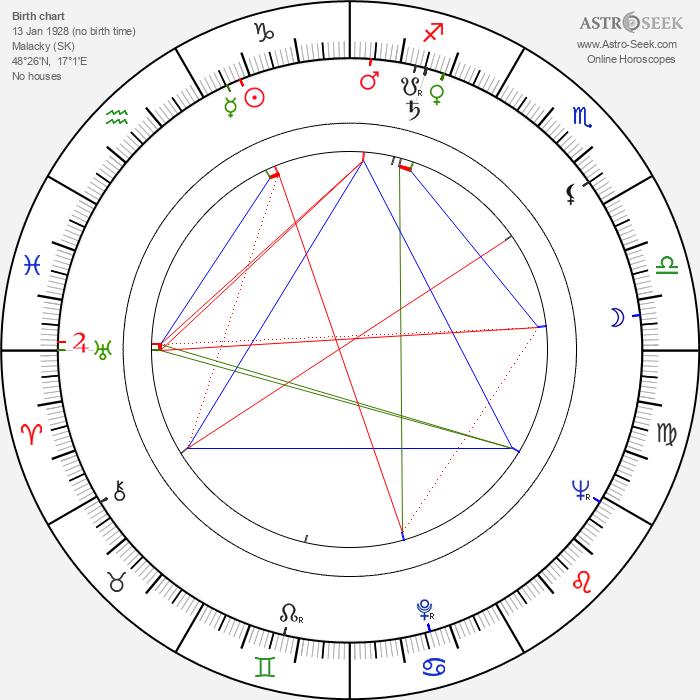 Karol Machata - Astrology Natal Birth Chart