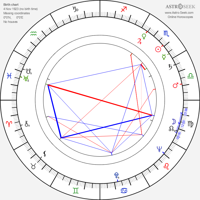 Karol Obidniak - Astrology Natal Birth Chart