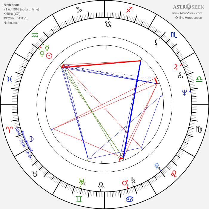 Karol Pecze - Astrology Natal Birth Chart