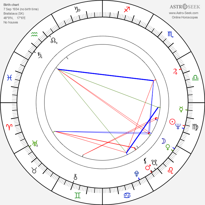 Karol Polák - Astrology Natal Birth Chart