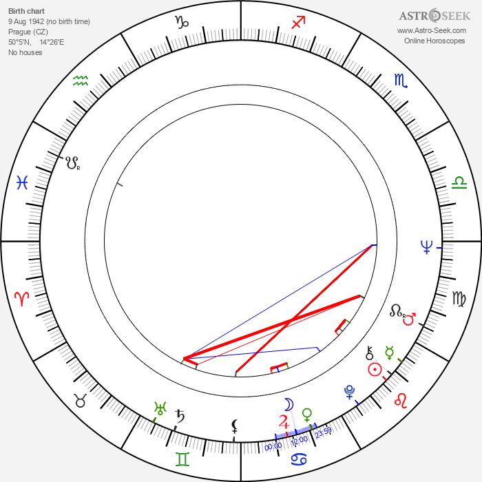 Karol Sidon - Astrology Natal Birth Chart