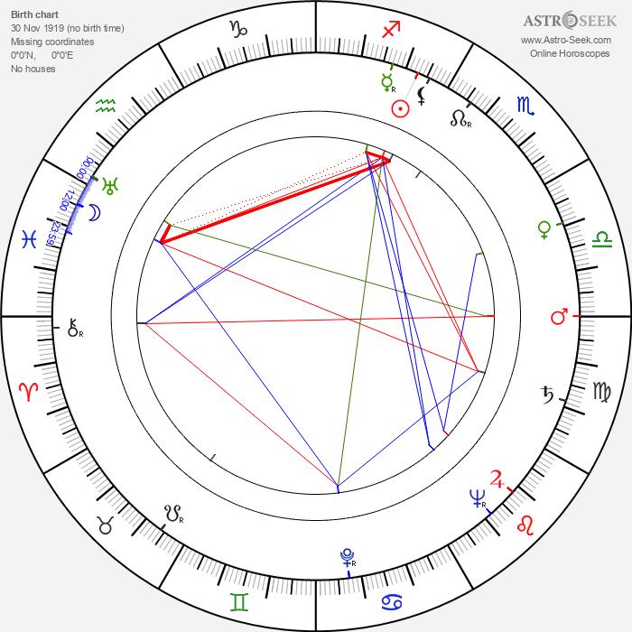 Karol Skovay - Astrology Natal Birth Chart