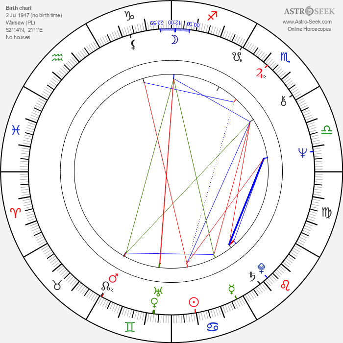 Karol Strasburger - Astrology Natal Birth Chart