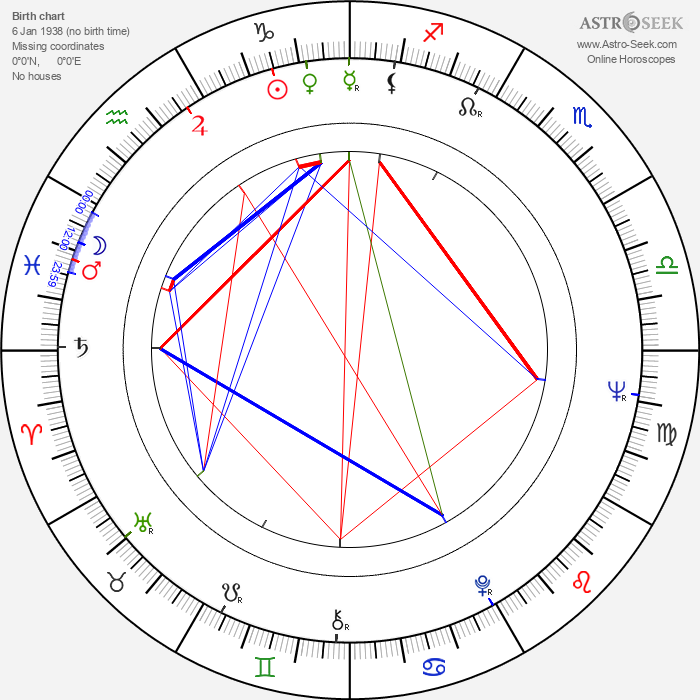Karol Strážnický - Astrology Natal Birth Chart