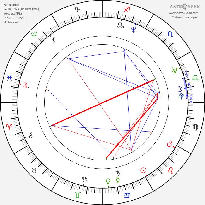 Karol Walkowski - Astrology Natal Birth Chart