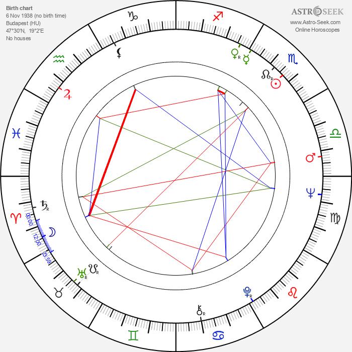 Karola Csürös - Astrology Natal Birth Chart