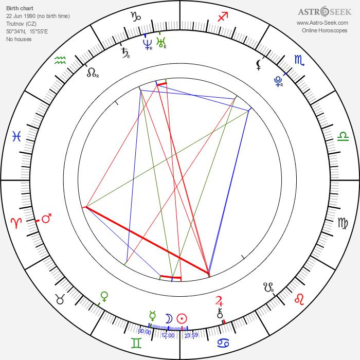 Karolína Kupková - Astrology Natal Birth Chart