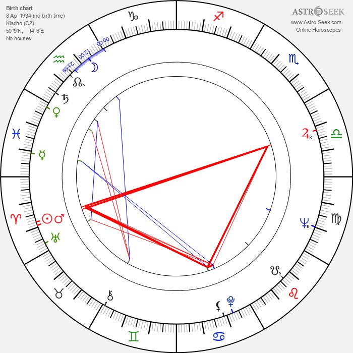 Karolina Slunéčková - Astrology Natal Birth Chart