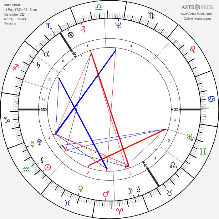 Karoline von Gunderode - Astrology Natal Birth Chart