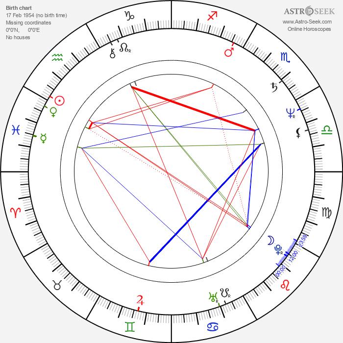 Károly Eperjes - Astrology Natal Birth Chart