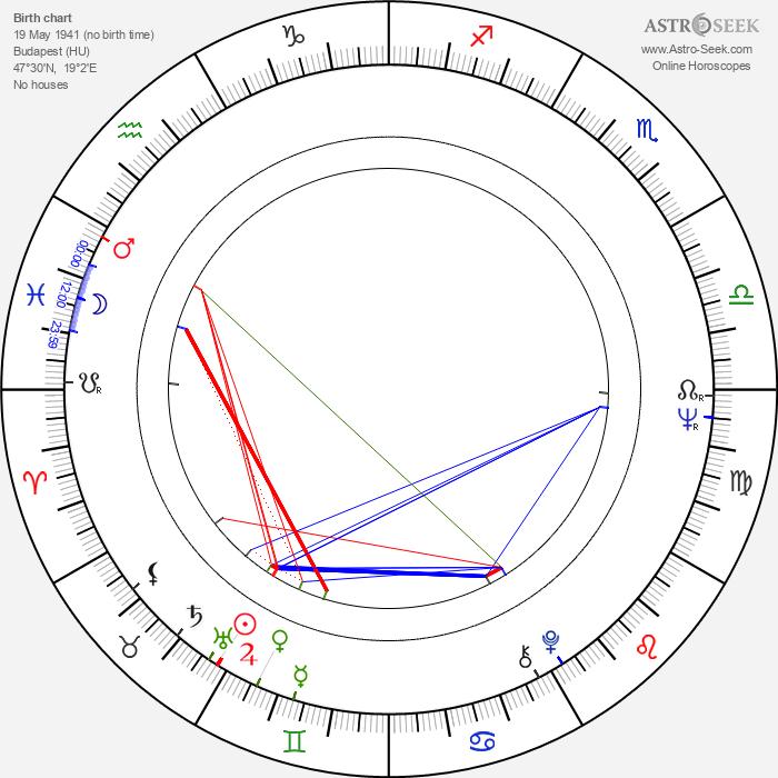 Károly Esztergályos - Astrology Natal Birth Chart