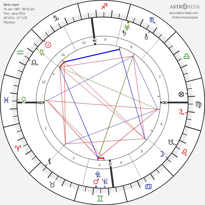Károly Kerényi - Astrology Natal Birth Chart