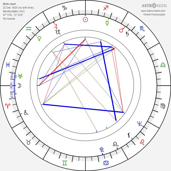 Károly Makk - Astrology Natal Birth Chart