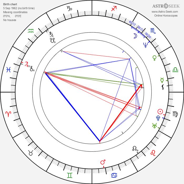 Károly Rékasi - Astrology Natal Birth Chart