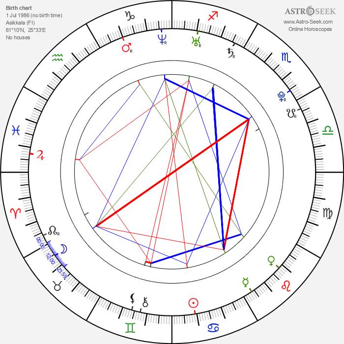 Karri Rämö - Astrology Natal Birth Chart