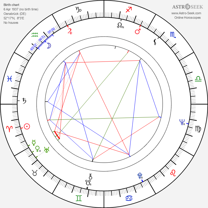 Karsten Friedrich Hoppenstedt - Astrology Natal Birth Chart