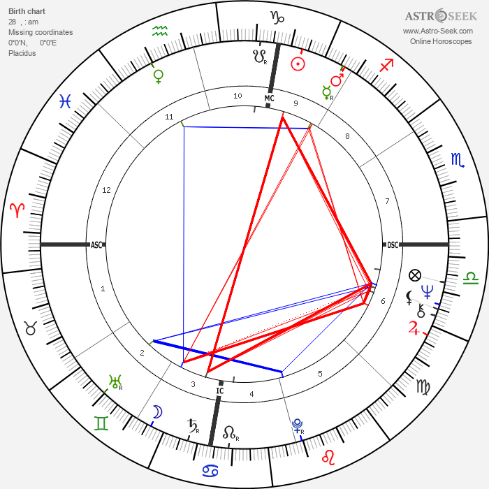 Kary Banks Mullis - Astrology Natal Birth Chart