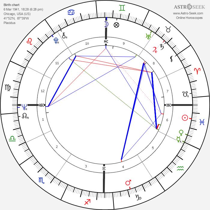 Karyn Kupcinet - Astrology Natal Birth Chart