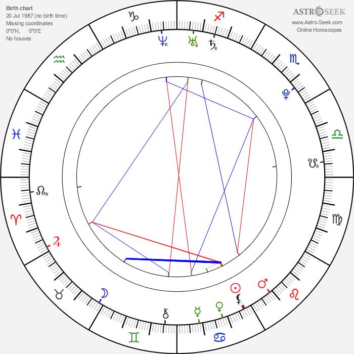 Kasey James - Astrology Natal Birth Chart