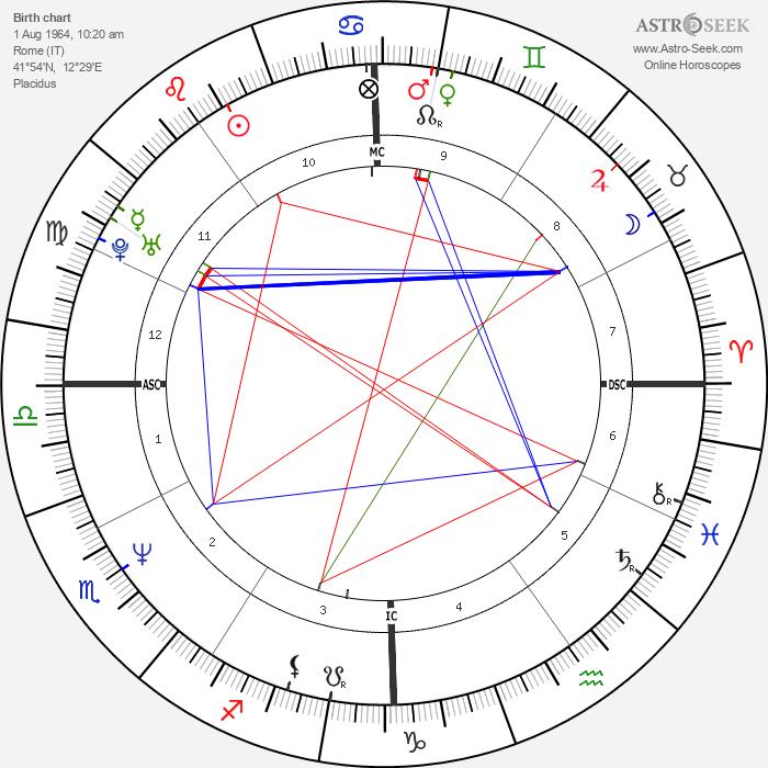 Kaspar Capparoni - Astrology Natal Birth Chart