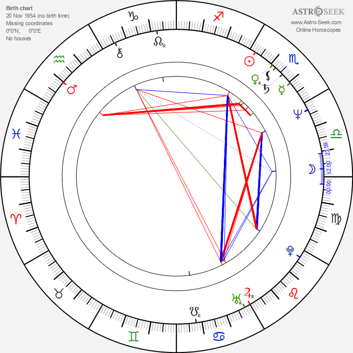 Kaspar Heidelbach - Astrology Natal Birth Chart