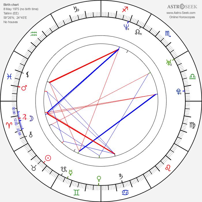 Kaspar Jancis - Astrology Natal Birth Chart