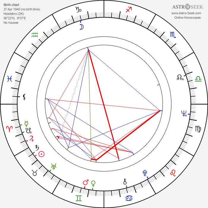 Kaspar Rostrup - Astrology Natal Birth Chart