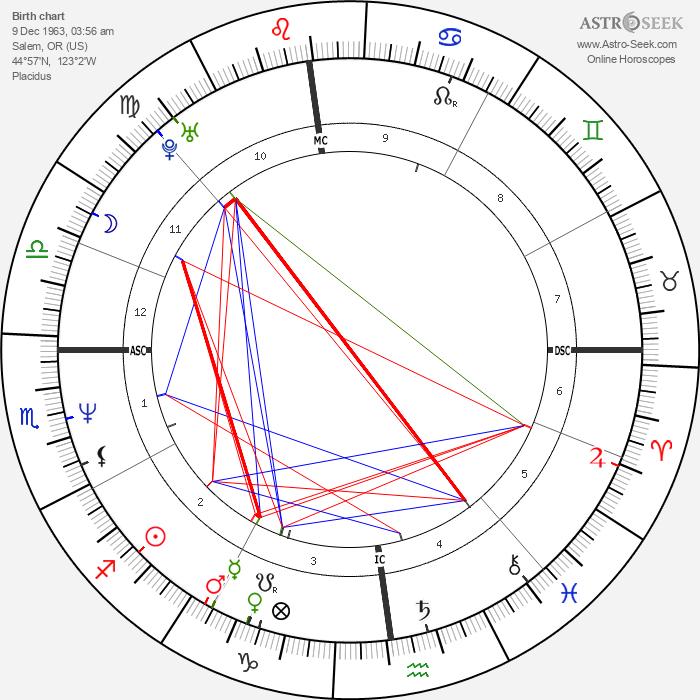 Kat Bjelland - Astrology Natal Birth Chart