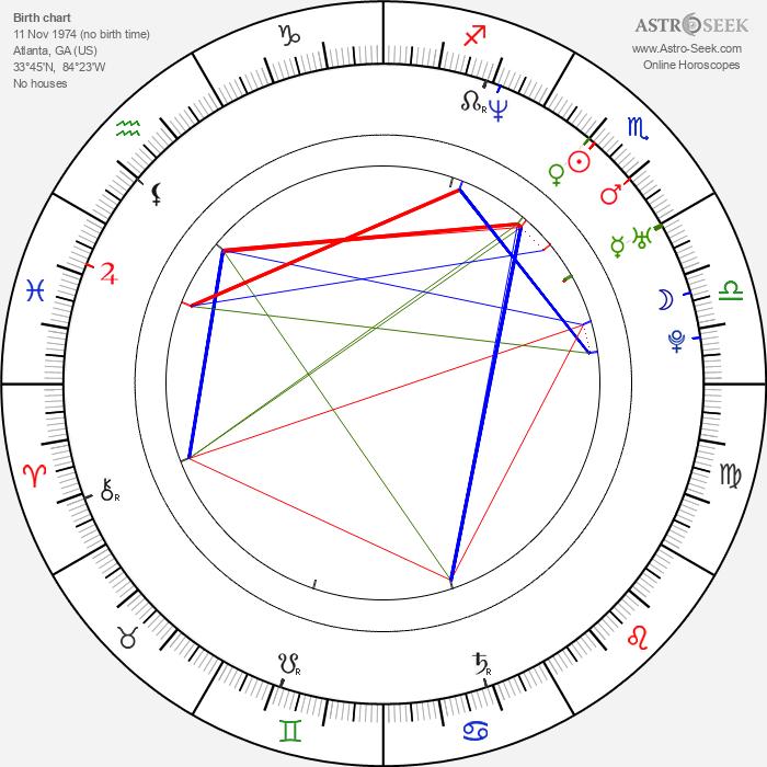 Kat Candler - Astrology Natal Birth Chart