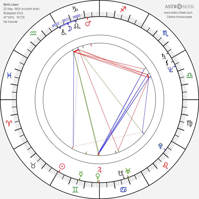 Katalin Lévai - Astrology Natal Birth Chart