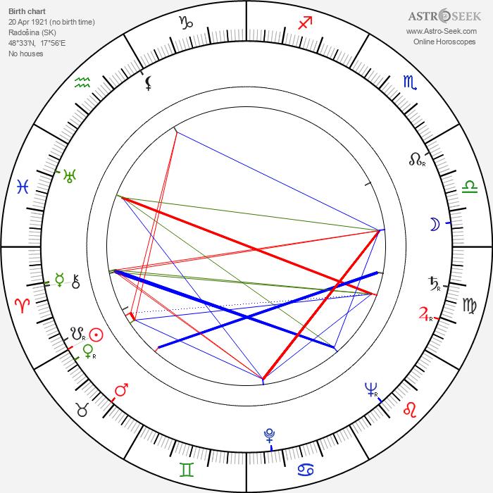Katarína Kolníková - Astrology Natal Birth Chart