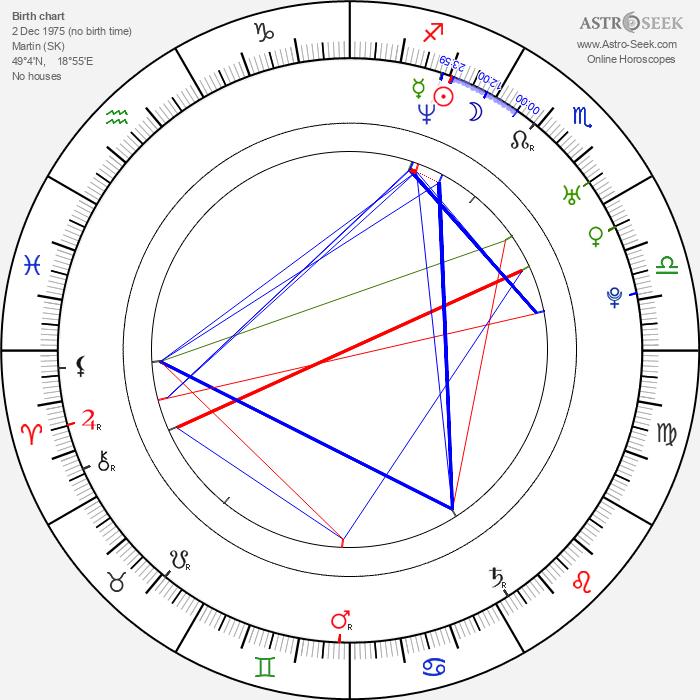 Katarína Šulajová - Astrology Natal Birth Chart