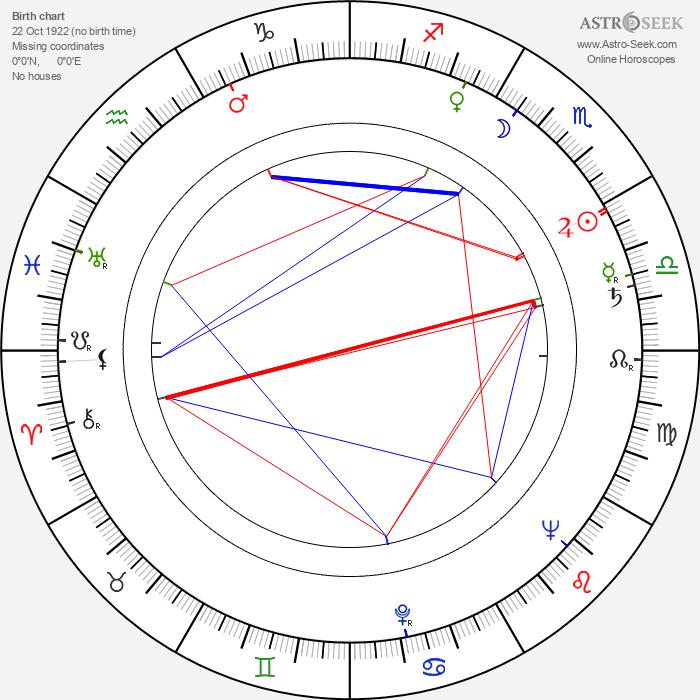 Katarína Vrzalová - Astrology Natal Birth Chart