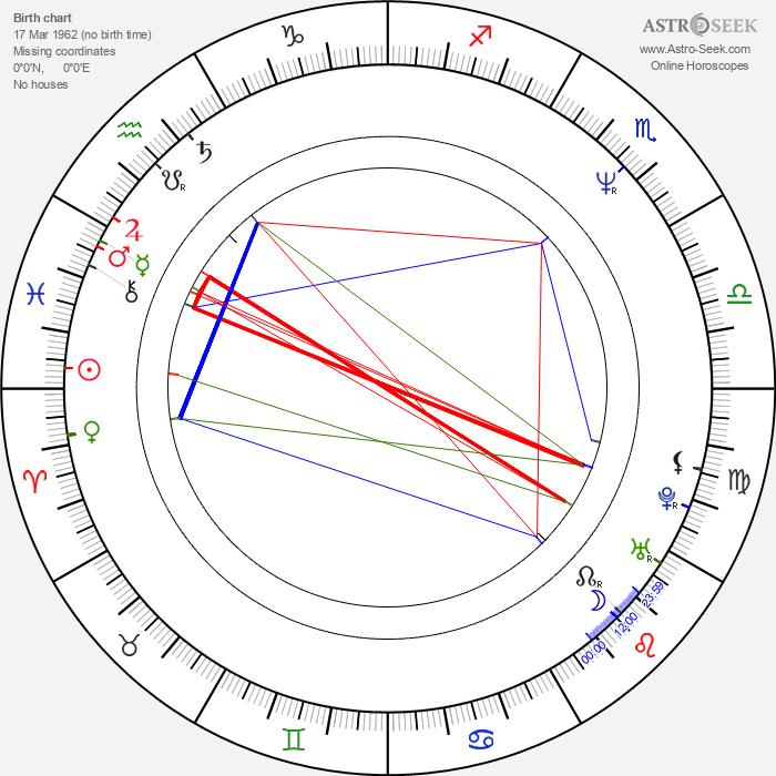 Katarzyna Bargielowska - Astrology Natal Birth Chart