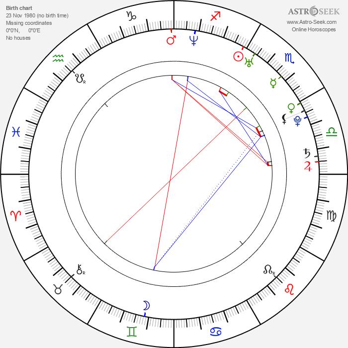 Katarzyna Roslaniec - Astrology Natal Birth Chart