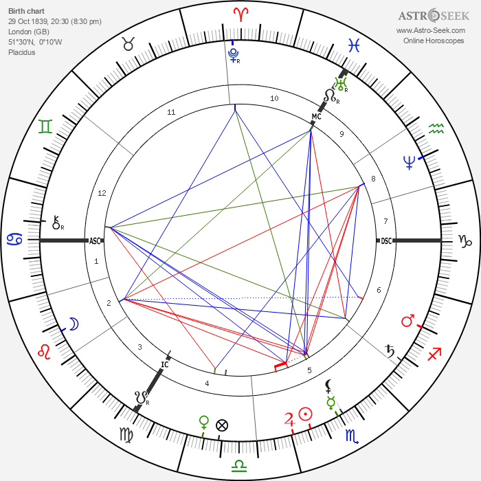 Kate Dickens - Astrology Natal Birth Chart