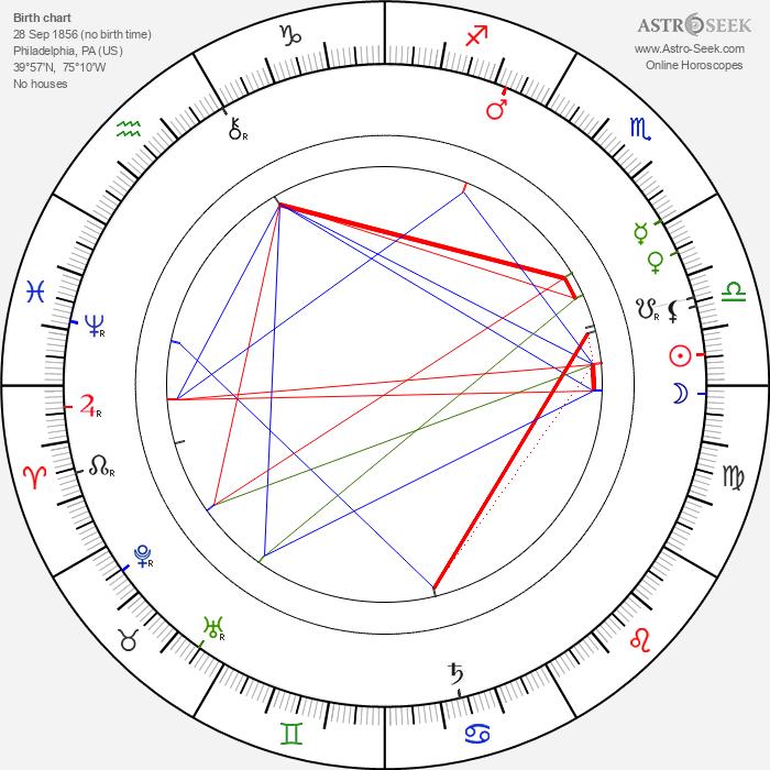 Kate Douglas Wiggin - Astrology Natal Birth Chart