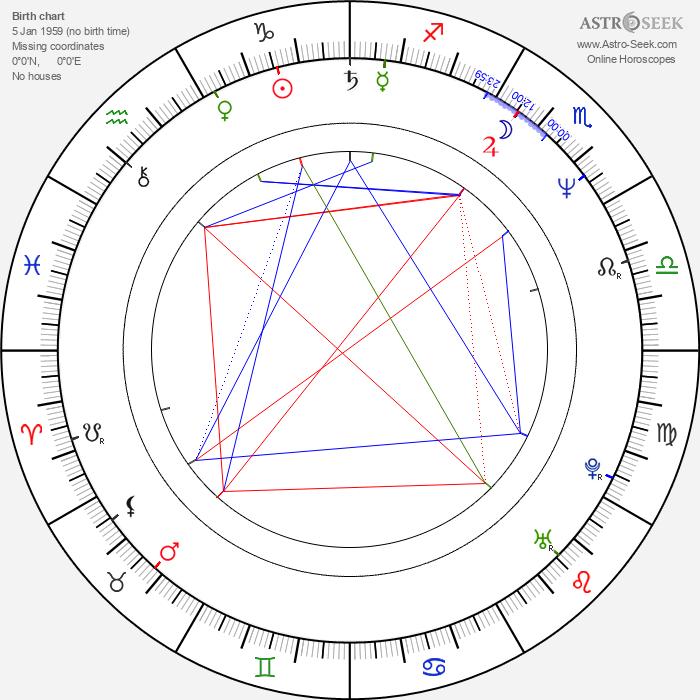 Kate Duchêne - Astrology Natal Birth Chart