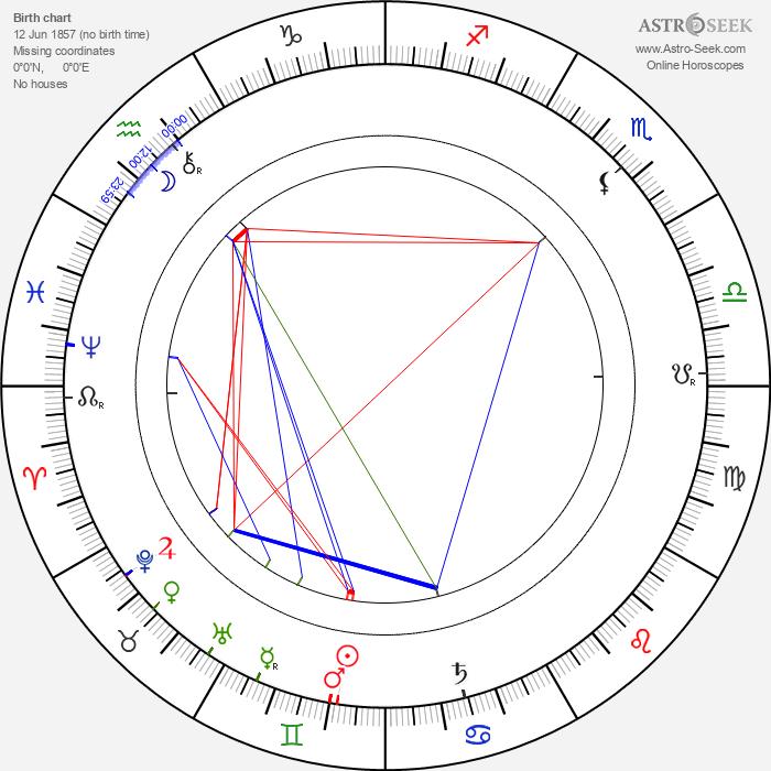 Kate Lester - Astrology Natal Birth Chart