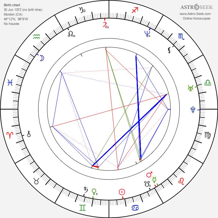 Kate Luyben - Astrology Natal Birth Chart