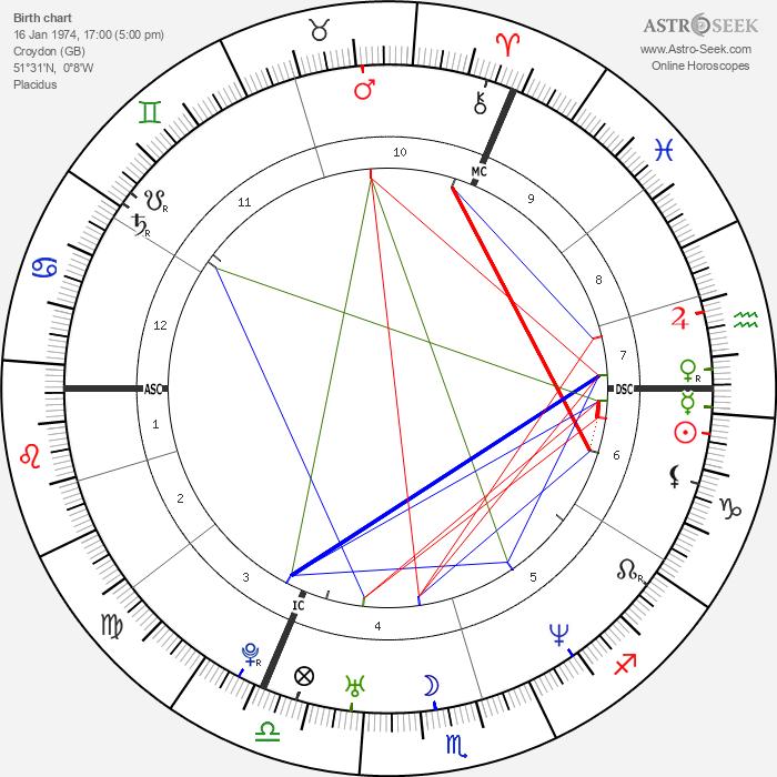 Kate Moss - Astrology Natal Birth Chart