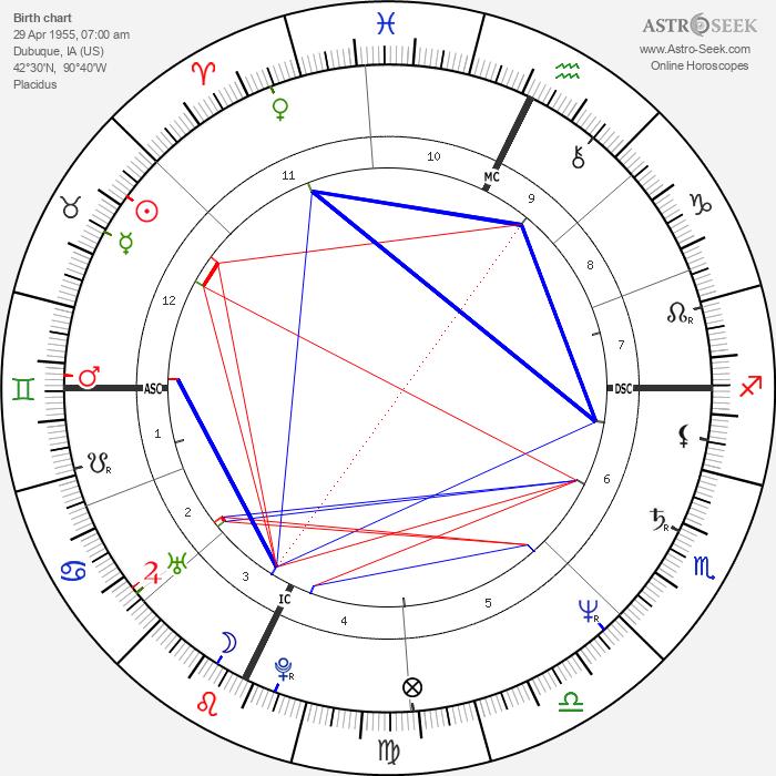 Kate Mulgrew - Astrology Natal Birth Chart