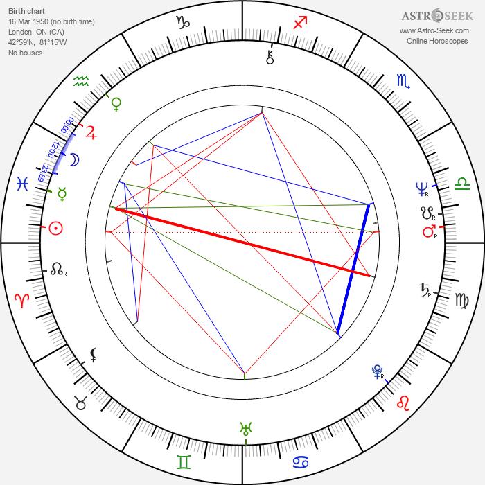 Kate Nelligan - Astrology Natal Birth Chart