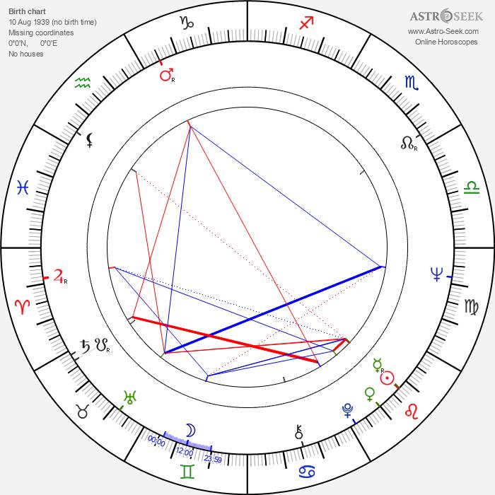 Kate O'Mara - Astrology Natal Birth Chart