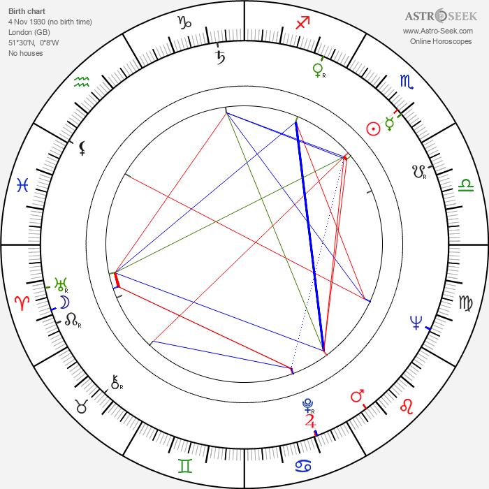 Kate Reid - Astrology Natal Birth Chart