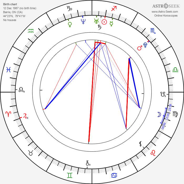 Kate Todd - Astrology Natal Birth Chart